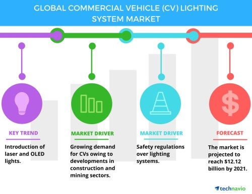 small resolution of top 3 trends impacting the global commercial vehicle lighting system market through 2021 technavio business wire