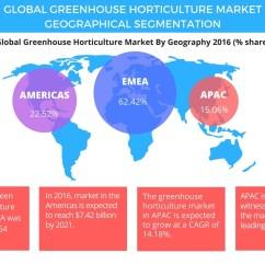 Diagram For 5 Gum Jeep Wrangler Tj Wiring Global Greenhouse Horticulture Market 2017 2021 Key