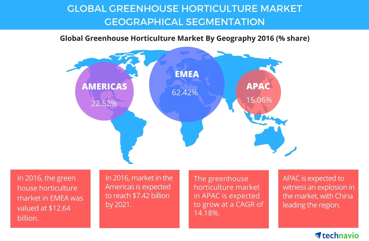 diagram for 5 gum sundial s plan plus wiring global greenhouse horticulture market 2017 2021 key