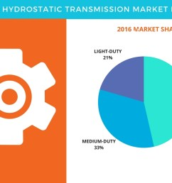 hydrostatic transmission market global forecast and opportunity assessment by technavio business wire [ 1344 x 816 Pixel ]