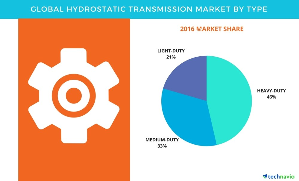 medium resolution of hydrostatic transmission market global forecast and opportunity assessment by technavio business wire