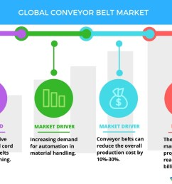 global conveyor belt market drivers and forecasts by technavio business wire [ 1056 x 816 Pixel ]