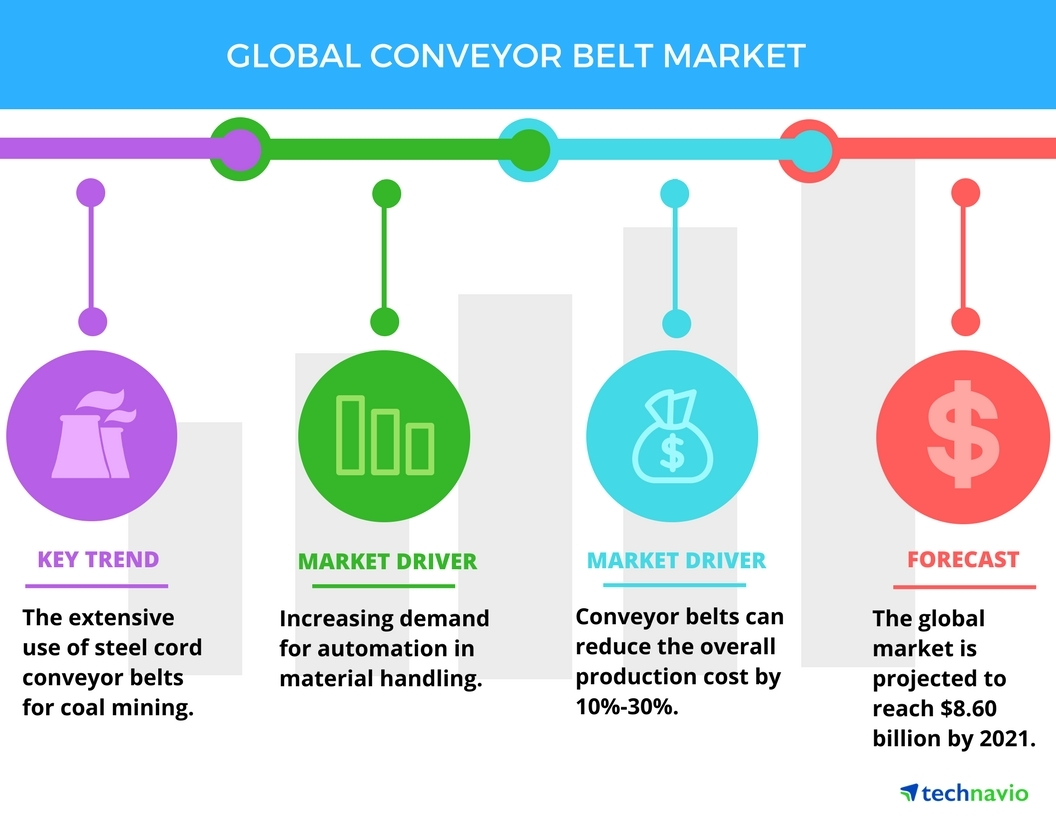 hight resolution of global conveyor belt market drivers and forecasts by technavio business wire