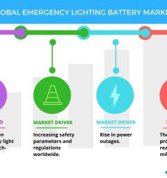 top 5 vendors in the global emergency lighting battery market from 2017 2021 technavio business wire [ 1056 x 816 Pixel ]