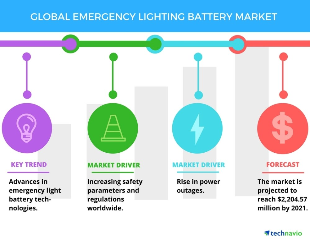 medium resolution of top 5 vendors in the global emergency lighting battery market from 2017 2021 technavio business wire