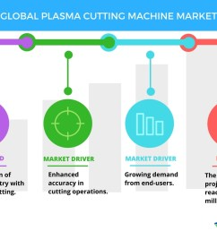 top 3 emerging trends impacting the global plasma cutting machine market in the next five years by technavio business wire [ 1056 x 816 Pixel ]