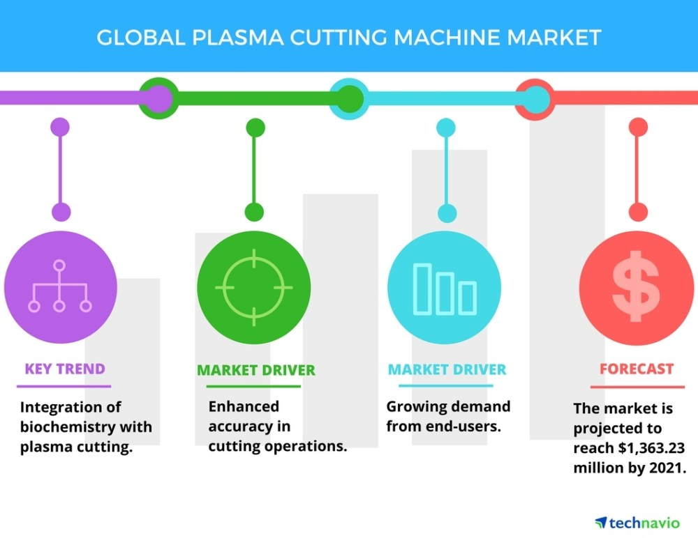 medium resolution of top 3 emerging trends impacting the global plasma cutting machine market in the next five years by technavio business wire