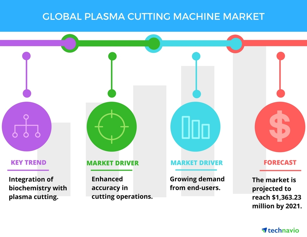 hight resolution of top 3 emerging trends impacting the global plasma cutting machine market in the next five years by technavio business wire