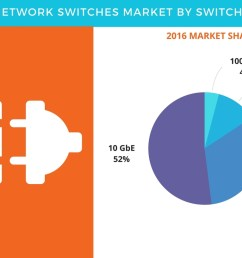 network switches market trends and forecasts by technavio business wire [ 1344 x 816 Pixel ]