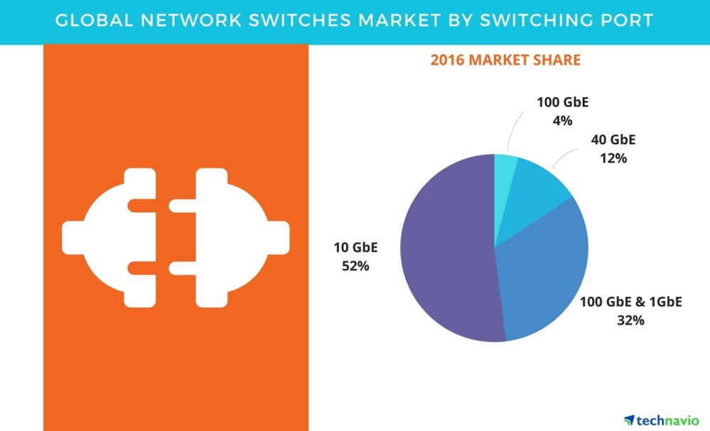 medium resolution of network switches market trends and forecasts by technavio business wire