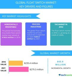 high demand from manufacturing industries to boost the float switch market technavio business wire [ 1248 x 1248 Pixel ]