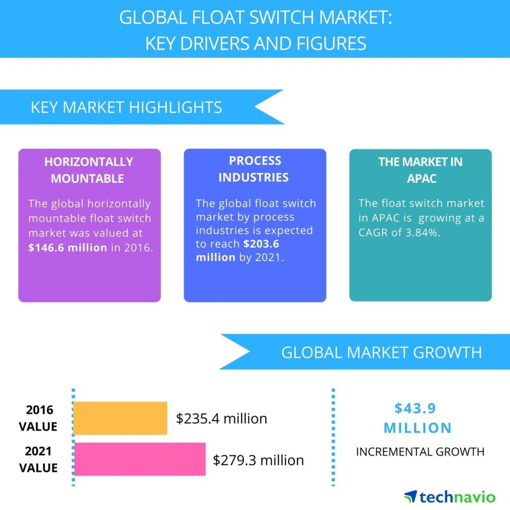 medium resolution of high demand from manufacturing industries to boost the float switch market technavio business wire
