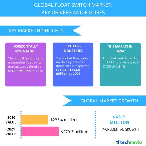 small resolution of high demand from manufacturing industries to boost the float switch market technavio business wire