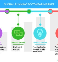 global running footwear market drivers and forecasts by technavio business wire [ 1056 x 816 Pixel ]
