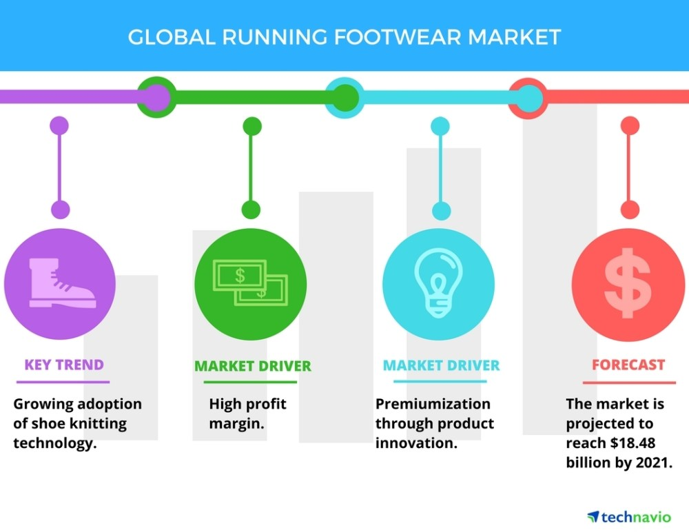 medium resolution of global running footwear market drivers and forecasts by technavio business wire