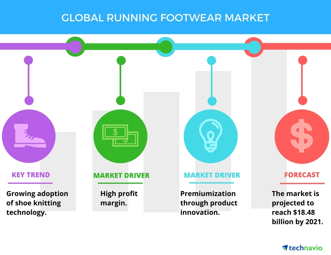 hight resolution of global running footwear market drivers and forecasts by technavio business wire
