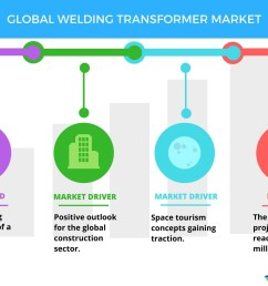 welding transformer market trends and forecasts by technavio business wire [ 1056 x 816 Pixel ]