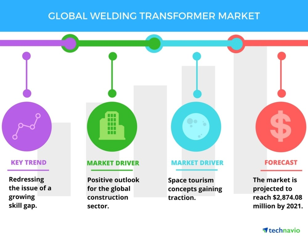medium resolution of welding transformer market trends and forecasts by technavio business wire