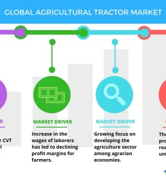consolidation of small farms to boost the agricultural tractor market technavio business wire [ 1056 x 816 Pixel ]
