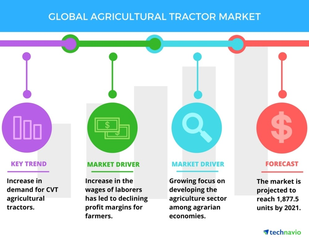 medium resolution of consolidation of small farms to boost the agricultural tractor market technavio business wire
