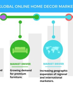 Growing demand for premium furniture to boost the online home decor market technavio business wire also rh businesswire