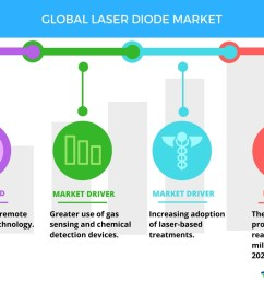 high demand for green lasers to boost the laser diode market technavio business wire [ 1056 x 816 Pixel ]