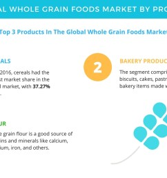 whole grain foods market forecasts and analysis by technavio business wire [ 1344 x 816 Pixel ]