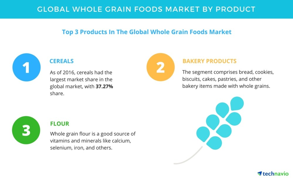 medium resolution of whole grain foods market forecasts and analysis by technavio business wire