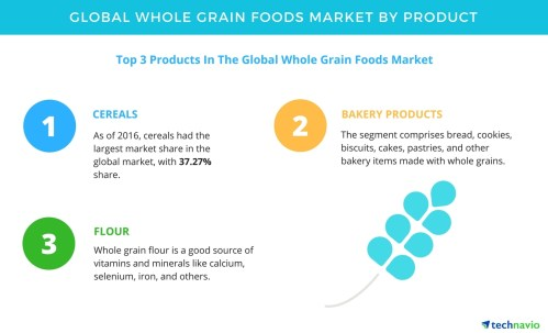 small resolution of whole grain foods market forecasts and analysis by technavio business wire