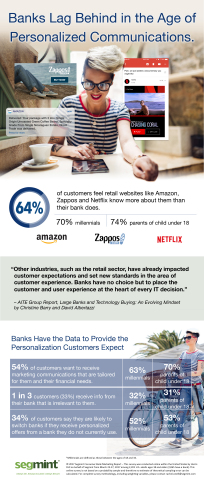 Banks Lag Behind in the Age of Personalized Communications (Graphic: Business Wire)