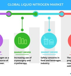 increasing use of cryosurgery to boost the liquid nitrogen market technavio business wire [ 1056 x 816 Pixel ]