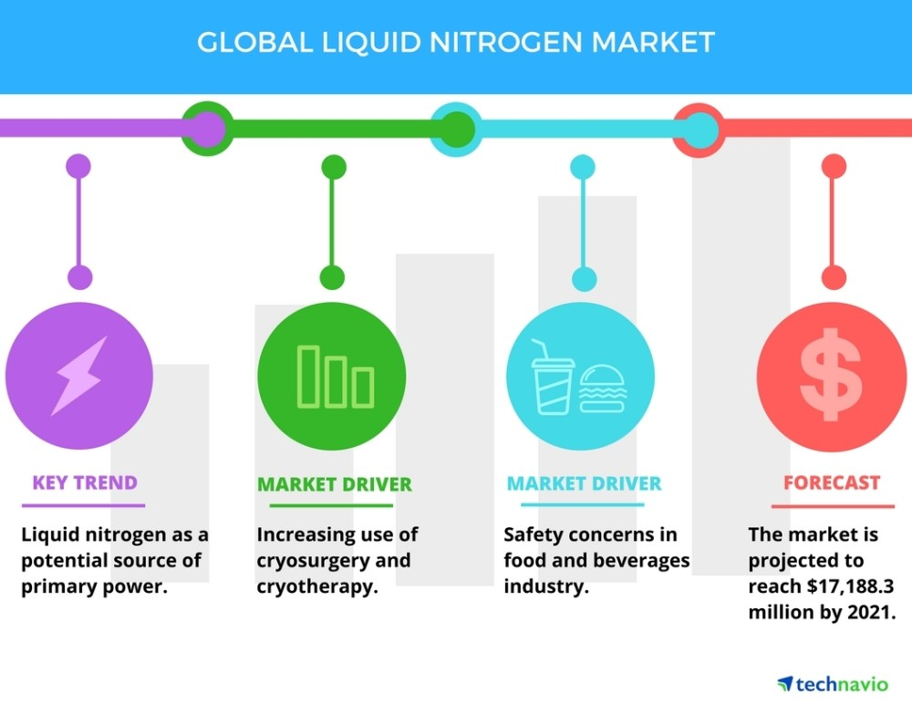 medium resolution of increasing use of cryosurgery to boost the liquid nitrogen market technavio business wire