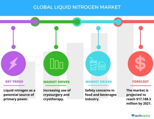 small resolution of increasing use of cryosurgery to boost the liquid nitrogen market technavio business wire