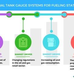 tank gauge systems for fueling stations top 3 drivers by technavio business wire [ 1056 x 816 Pixel ]