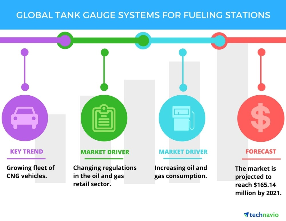 medium resolution of tank gauge systems for fueling stations top 3 drivers by technavio business wire