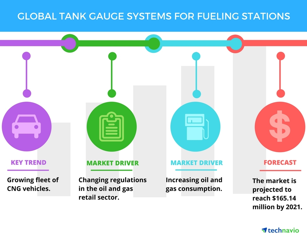 hight resolution of tank gauge systems for fueling stations top 3 drivers by technavio business wire