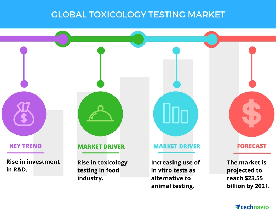 use animal research diagram visual studio database project top 3 drivers in toxicology testing market technavio business wire