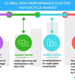 trends and drivers in the high performance electric motorcycle market technavio business wire [ 1056 x 816 Pixel ]