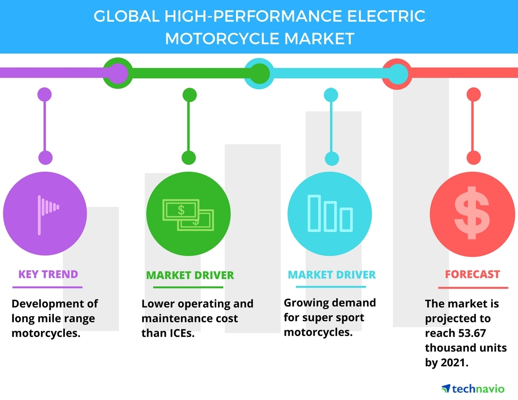 hight resolution of trends and drivers in the high performance electric motorcycle market technavio business wire