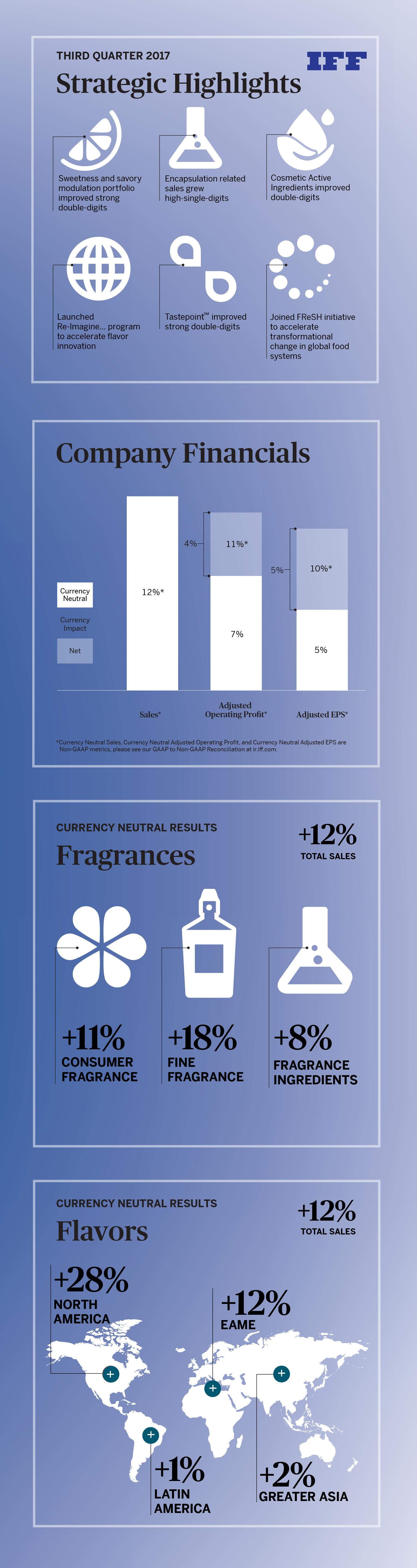 International Flavors Fragrances Cut Jobs Profit - Year of