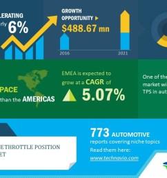 apac tops the automotive throttle position sensor market technavio business wire [ 1280 x 720 Pixel ]