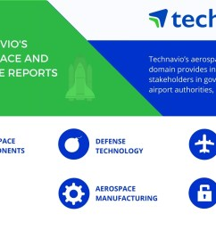 global aircraft engine electrical wiring harnesses and cable assembly market top 3 trends by technavio business wire [ 1344 x 816 Pixel ]