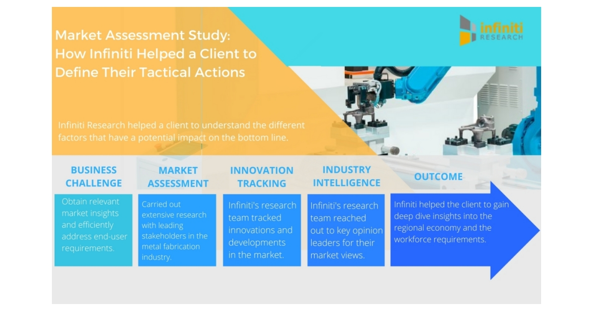market assessment study for