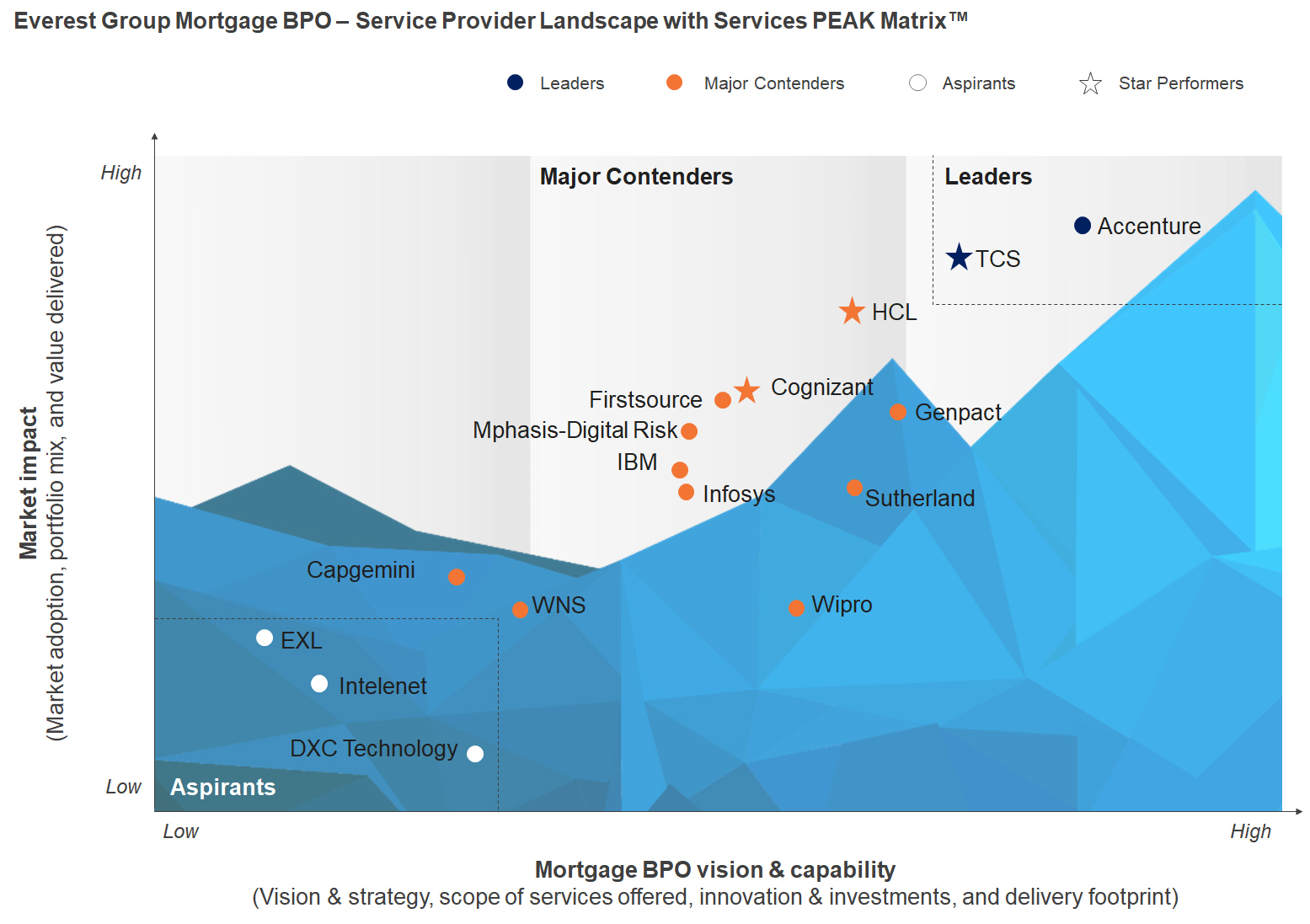 mortgage process diagram usb pin accenture again ranked in leader position on everest group s peak matrix for business outsourcing wire