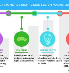 global automotive night vision system market technological developments to boost growth technavio business wire [ 1056 x 816 Pixel ]