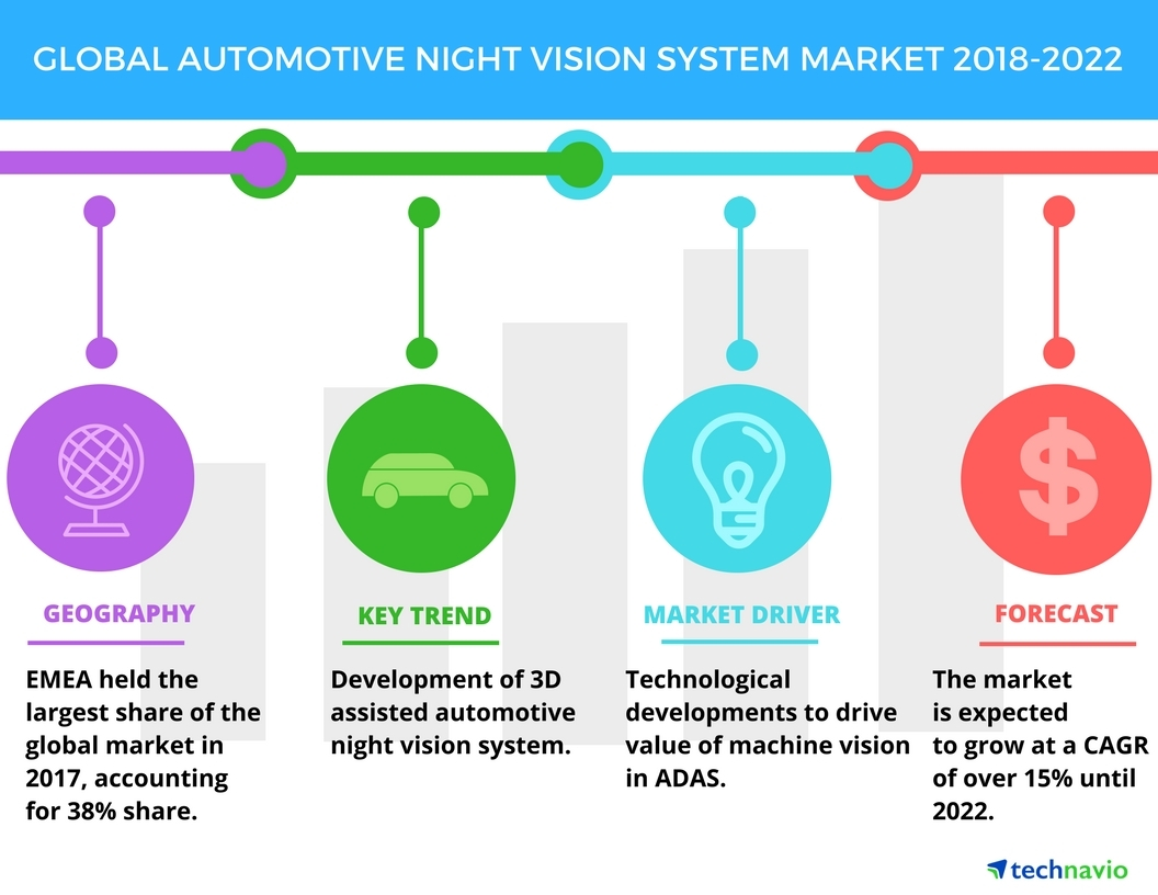 hight resolution of global automotive night vision system market technological developments to boost growth technavio business wire