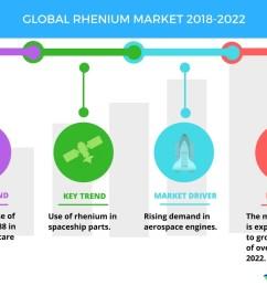 top emerging trends in the global rhenium market technavio business wire [ 1056 x 816 Pixel ]