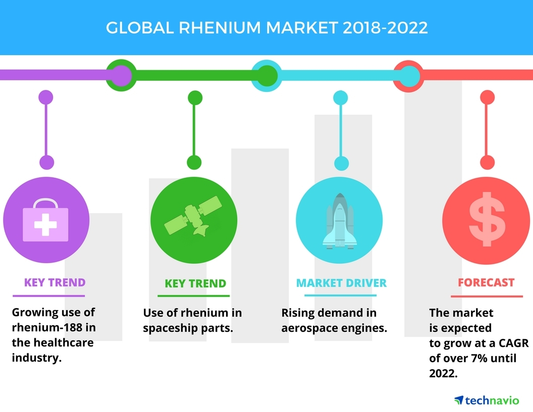 hight resolution of top emerging trends in the global rhenium market technavio business wire