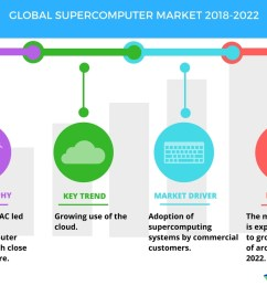 global supercomputer market high demand from commercial customers to boost growth technavio business wire [ 1056 x 816 Pixel ]