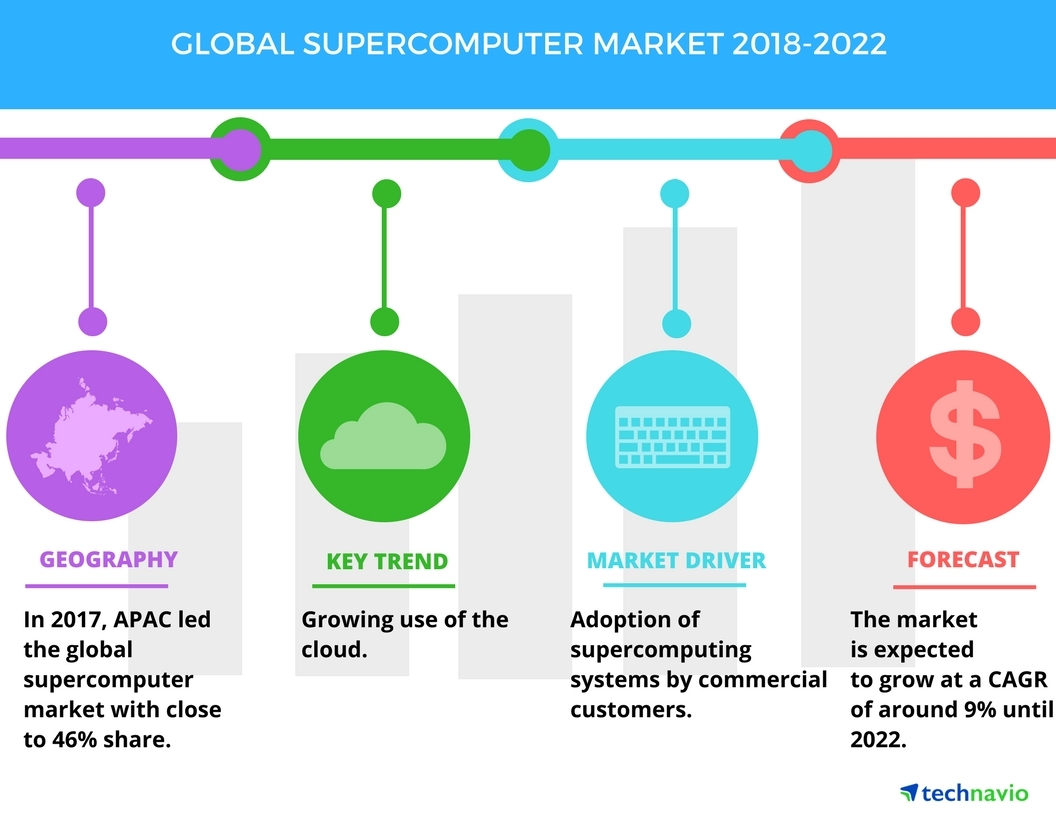hight resolution of global supercomputer market high demand from commercial customers to boost growth technavio business wire